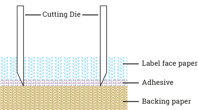 Figure 4.13 The die-cutter needs to cut through the label face material and adhesive, but not the si