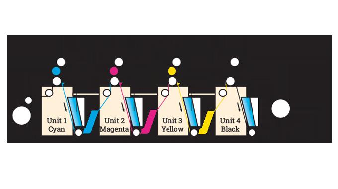 Figure 4.15 - Interdeck UV drying on litho press. Source- 4impression