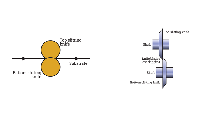 Figure 4.16 - These two illustrations show the principle of rotary shear slitting.png