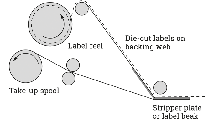 Figure 4.16 Principle of applying self-adhesive labels using a stripper plate or beak