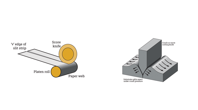 Figure 4.17 - Principle of crush cut slitting. Right shows the score knife profile and the crushing