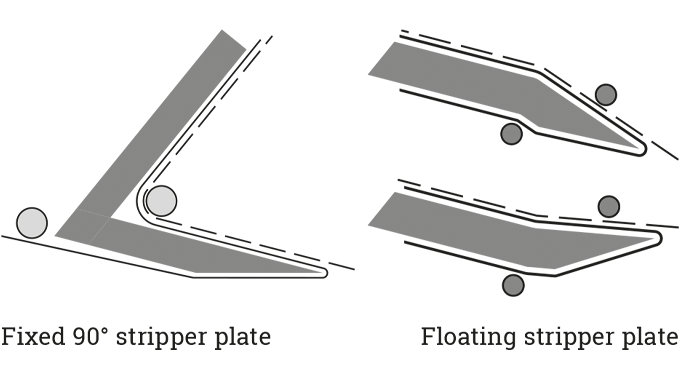 Figure 4.17 Different configurations used for stripper plates/beaks