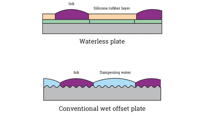 Figure 4.18 - Comparison of waterless and conventional offset plate structure. Source- 4impression.p