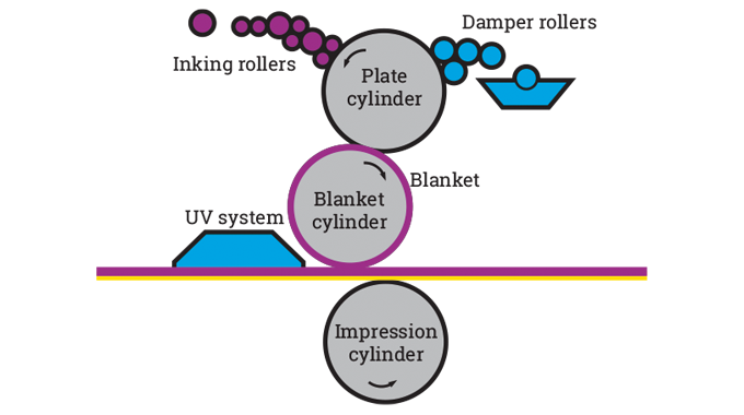 Figure 4.19 - Conventional litho configuration. Source- 4impression