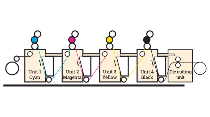 Figure 4.1 - Configuration of 4 color web-fed litho press