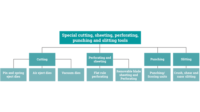 Figure 4.1 - Special cutting, sheeting, perforating, punching and slitting tools