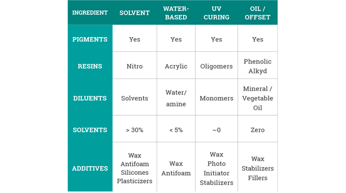 Figure 4.1 The generic raw material used in the different ink types. Source- Flint Group