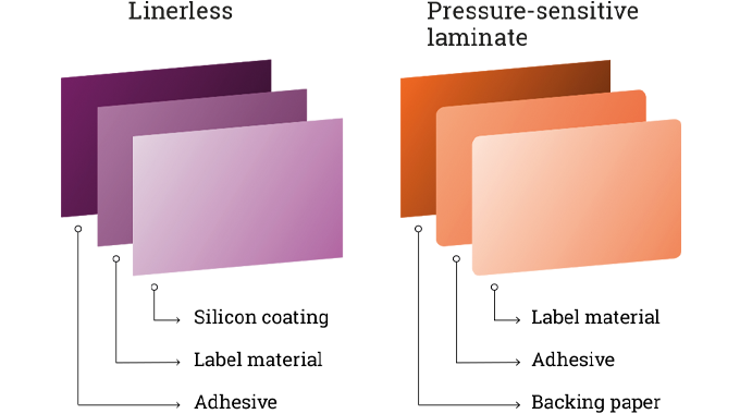 Figure 4.21 The structure of a linerless label versus that of conventional pressure sensitive lamina