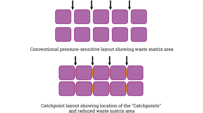 Figure 4.24 Comparison of conventional pressure-sensitive layout with  the Catchpoint layout