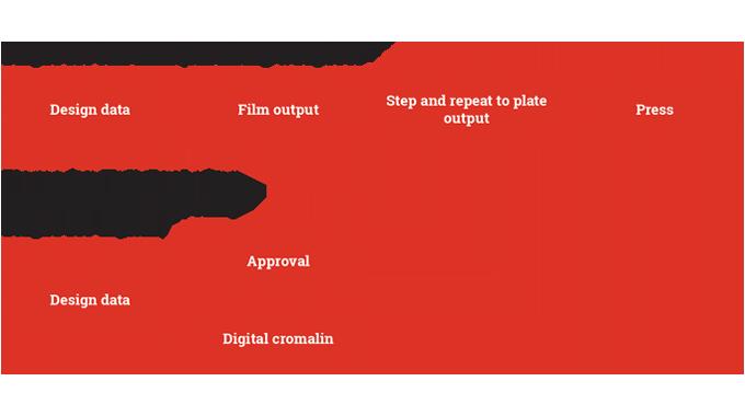 Figure 4.2 - Stages of proofing – wet proofing versus digital