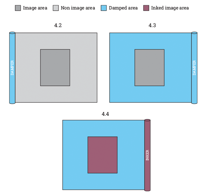 Figure 4.2, 4.3, 4.4 - Principles of the offset litho process. Source- 4impression