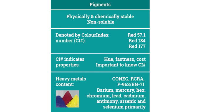 Figure 4.2 Pigments used as raw materials in sleeve inks. Source- Flint Group