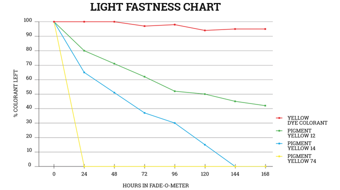 Figure 4.3 Light fastness chart for different yellow pigments. Source- Flint Group