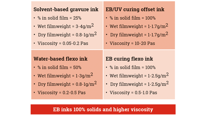 Figure 4.4 Ink film weights in web printing