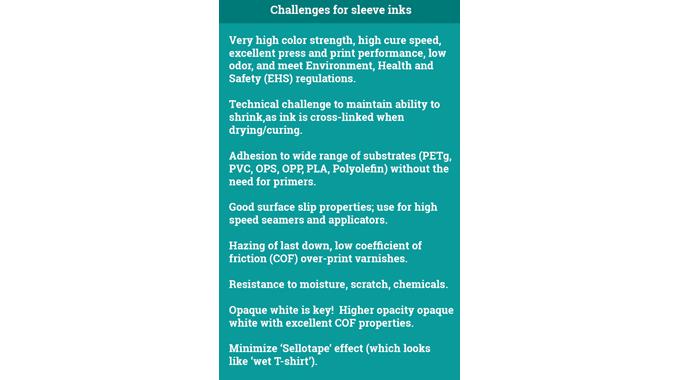 Figure 4.4 Summarizing the key challenges for shrink sleeve ink. Source- Flint Group