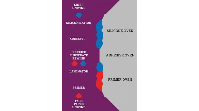 Figure 4.4 Typical method of pressure-sensitive manufacture
