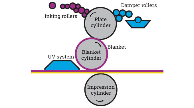 Figure 4.5 - Diagram of conventional offset litho unit. Source- 4impression