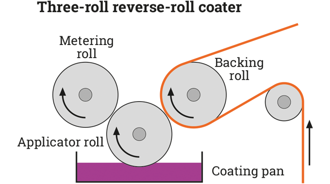 Figure 4.5 Adhesive application using reverse roll coating