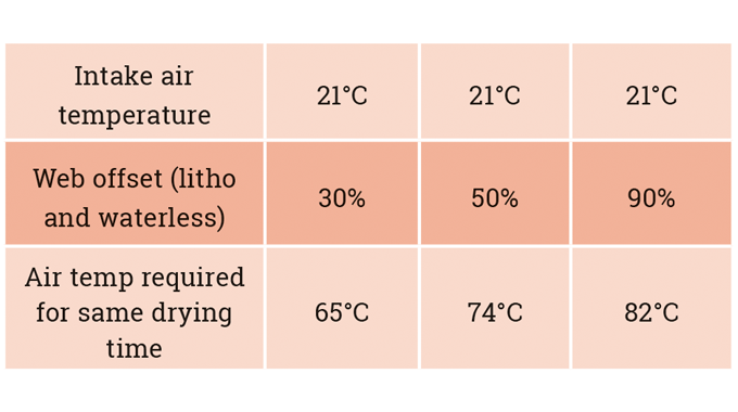 Figure 4.5 Impact of humidity on drying temperature