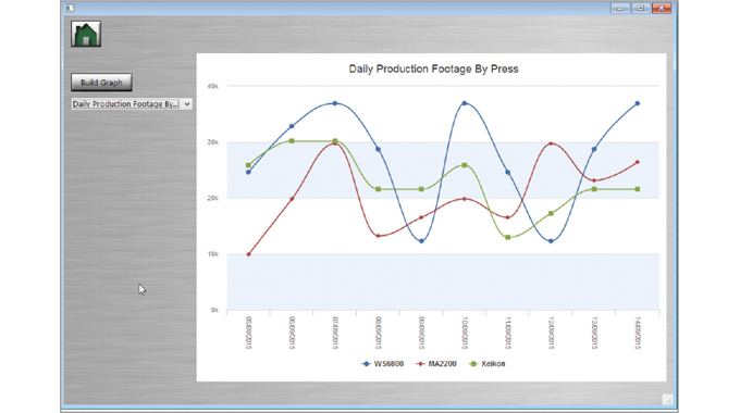 Figure 4.6 Daily production footage by press. Source- Label Traxx