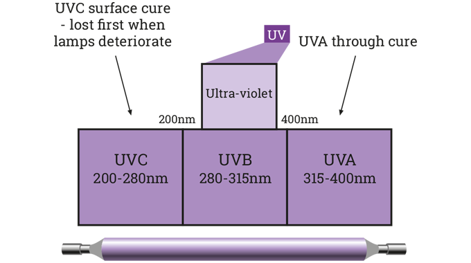 Figure 4.8 Function of different UV wavelengths