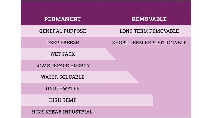 Figure 4.8 Summary of pressure-sensitive adhesive types