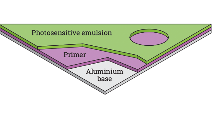 Figure 4.9 - Structure of litho plate. Source- 4impression