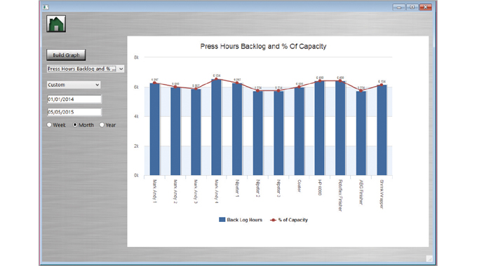 Figure 4.9 Press hours backlog and % capacity. Source- Label Traxx