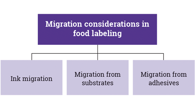 Figure 4_15 Key areas of migration to be considered in food packaging and labeling