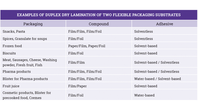 Figure 4_17 Examples of Duplex dry lamination of two flexible packaging substrates.Source- Bobst