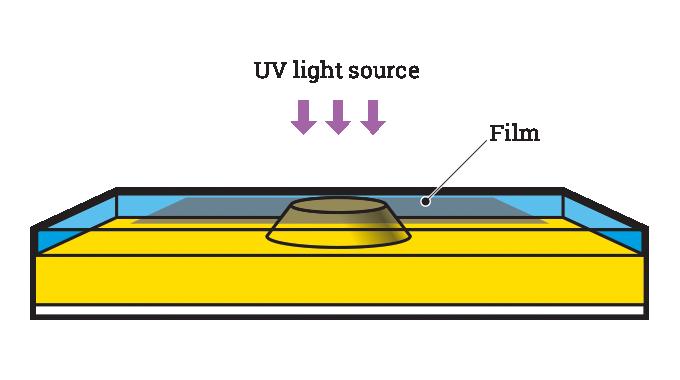 Figure 5.13 - Exposure of flexo plate. Source- 4impression