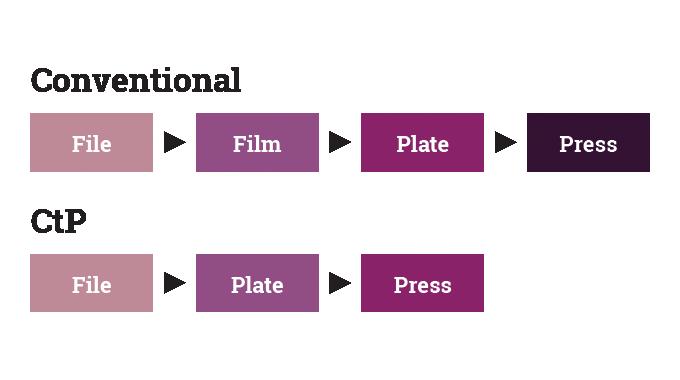 Figure 5.15 - Plate imaging - convertional versus CtP
