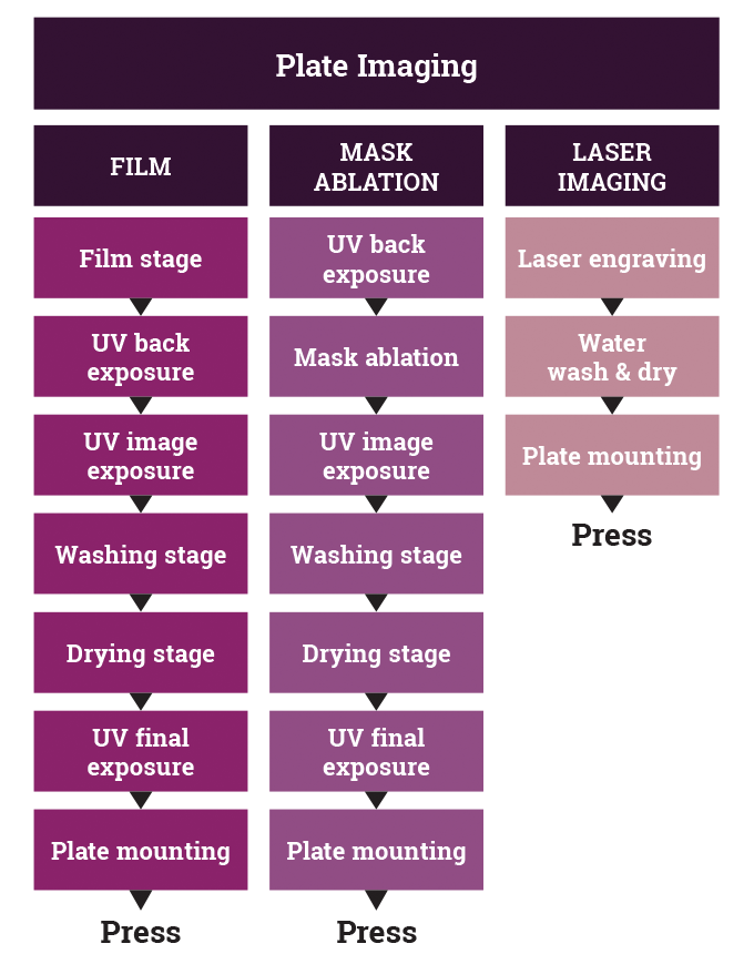 Figure 5.16 - Comparision sequence - film, mask abation, direct laser imaging processes