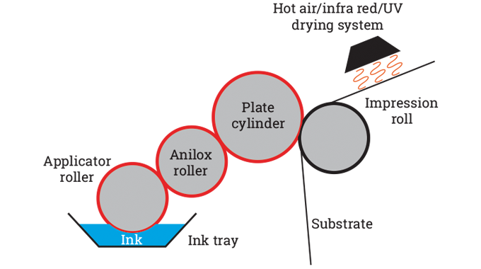 Figure 5.1 - Basic flexo unit. Source- 4impression