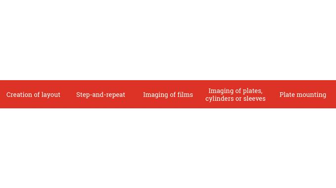 figure 5.1 - pre-press output procedures