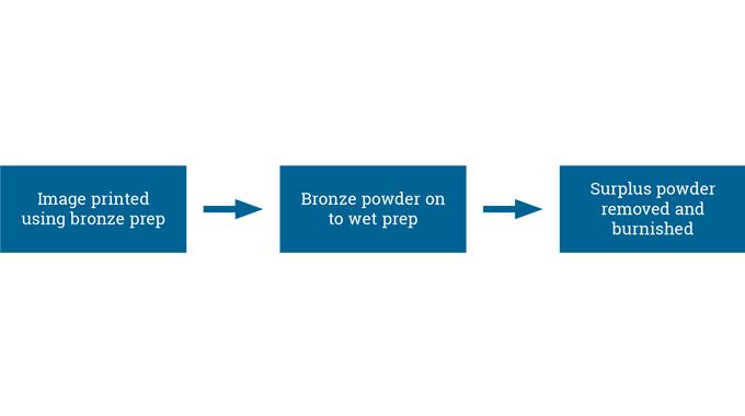 Figure 5.1 - The bronzing process
