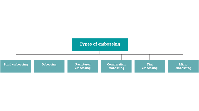 Figure 5.1 - Types of embossing used in the label and package decoration sectors