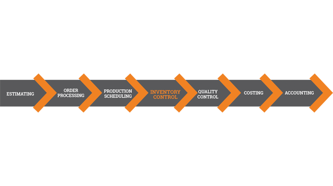 Figure 5.1 Inventory control should be a key element in a streamlined MIS workflow