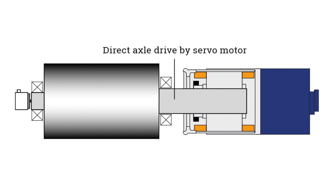 Figure 5.21 - Direct drive servo system. Source- Gallus Ferd, Rüesch