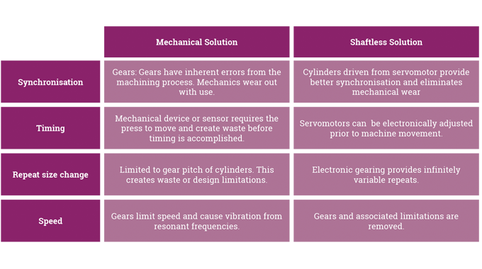 Figure 5.22 - A summary comparison between mechanical and servo systems.