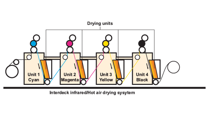 Figure 5.23 - Drying system for water-based/solvented flexo