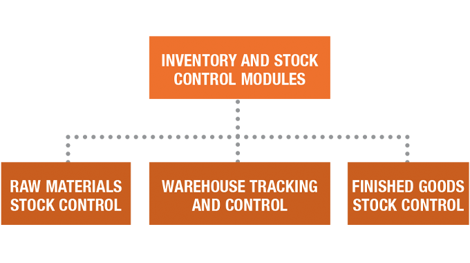 Figure 5.2 Inventory and stock control modules integrated within MIS