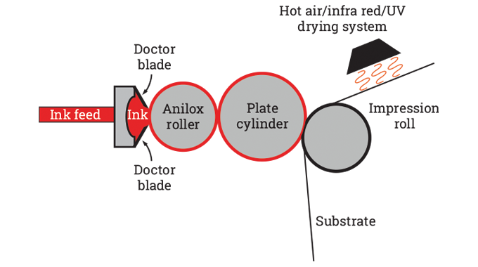 Figure 5.3 - The chambered doctor blade system. Source- 4impression