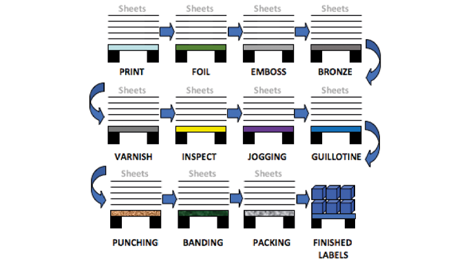 Figure 5.4 Standard sheet fed wet-glue label manufacturing with multiple passes