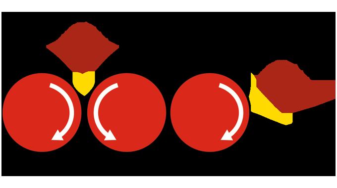 Figure 5.4 Triple Roll Mill