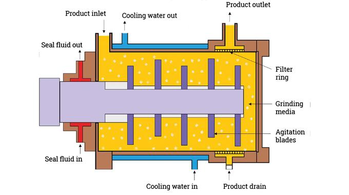 Figure 5.5 Bead mill