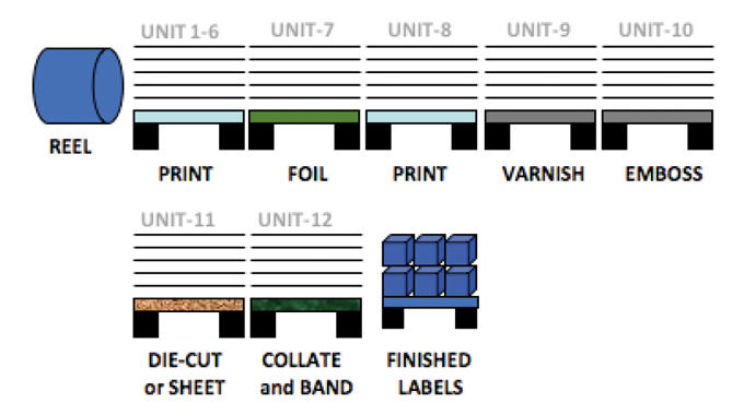 Figure 5.5 The in-line reel fed one pass wet-glue label manufacturing process