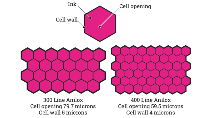 Figure 5.6 - Examples of anilox cell structures