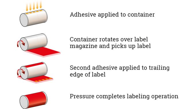 Figure 5.6 Stages involved in labeling a can