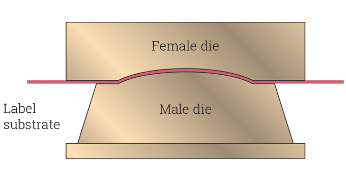 Figure 5.7 - Principle of applying pressure in the flatbed embossing process